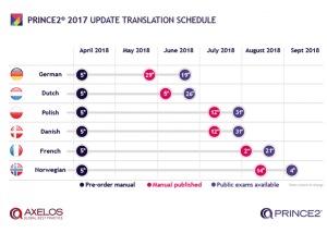 PRINCE2-2017-Translation-schedule-600x427 (1)