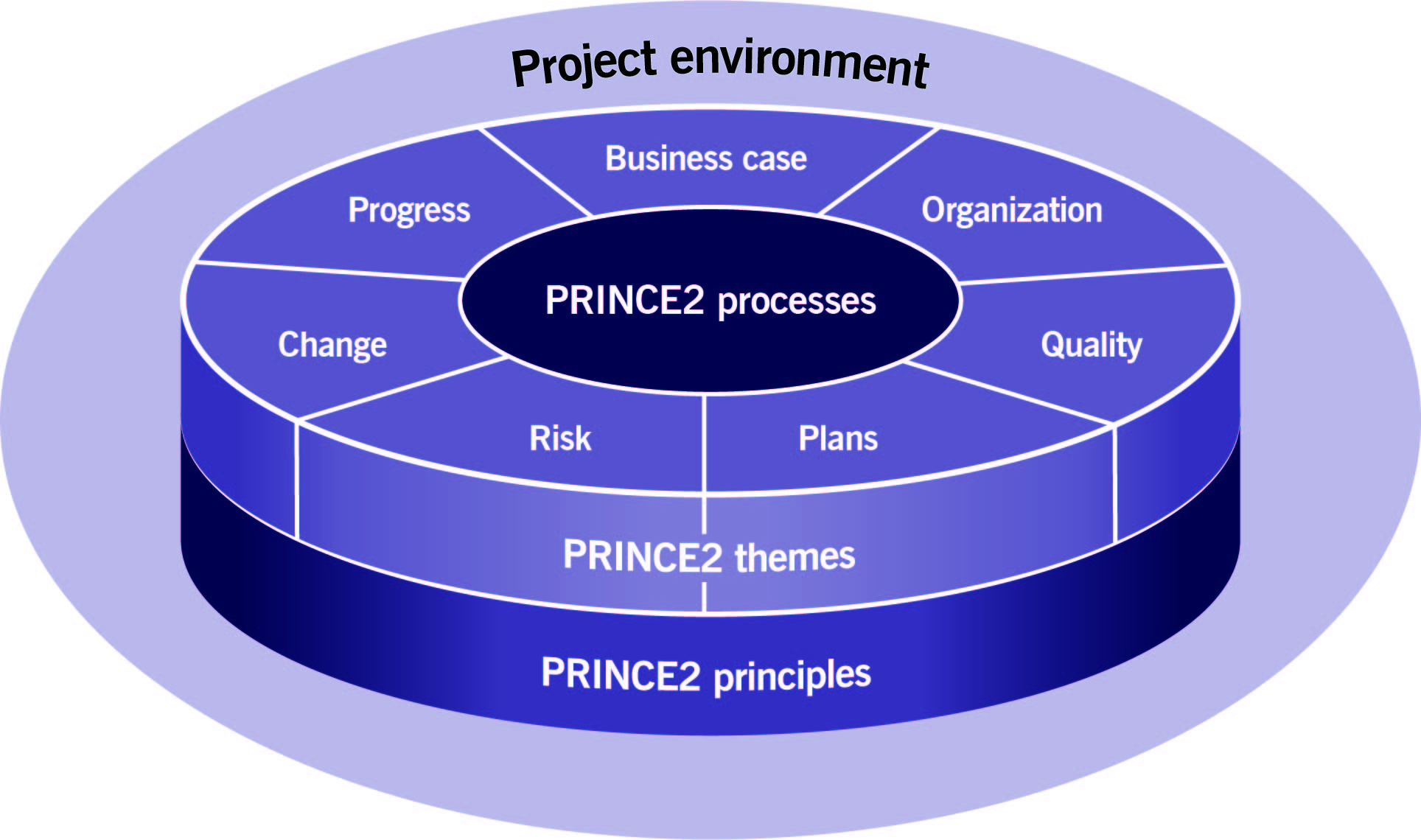 PRINCE2_Figure 1.1_The structure of PRINCE2 v2
