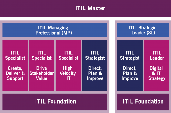 ITIL certificering