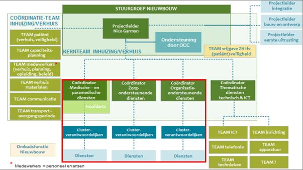 pmo structure