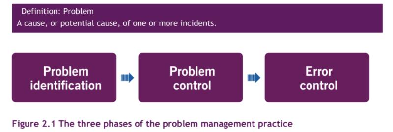 problem management ITIL 4