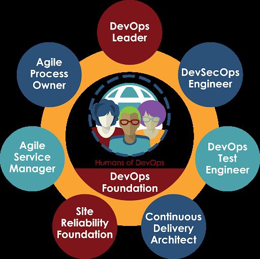 doi devops certification scheme