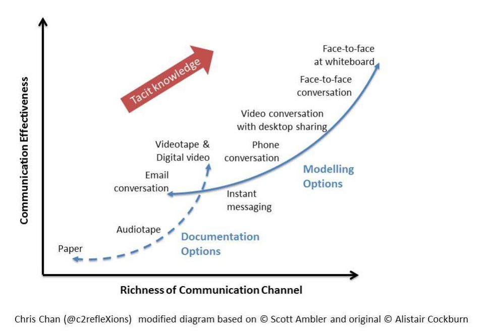 richness-of-communication-channel