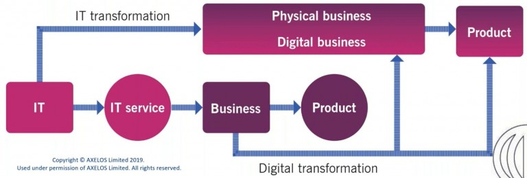 Digital Organisation and Digital product lifecycle